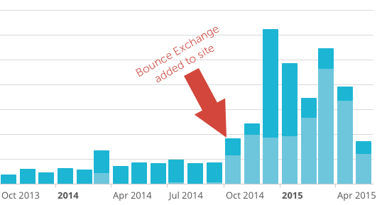 BX-added-graph-MailChimp